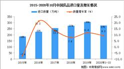2020年1-10月中国乳品进口数据统计分析