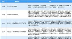 2020年中国色母粒行业最新政策汇总一览(图)