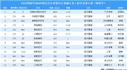 2020胡润中国500强民营企业榜医疗器械行业上榜企业排行榜(附榜单)