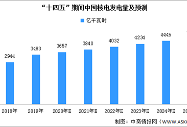 中国人造小太阳升级改造预计5月完成 我国核电发电量持续增长(图)