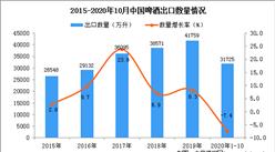 2020年1-10月中国啤酒出口数据统计分析
