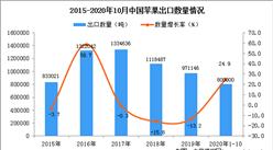 2020年1-10月中国苹果数据统计分析