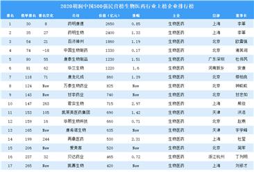 2020胡润中国500强民营企业榜生物医药行业上榜企业排行榜(附榜单)