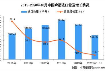 2020年1-10月中国啤酒进口数据统计分析