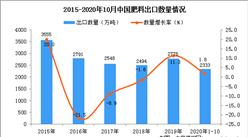 2020年1-10月中国肥料出口数据统计分析