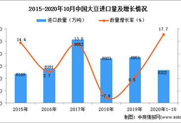 2020年1-10月中国大豆进口数据统计分析