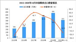 2020年1-10月中国粮食数据统计分析