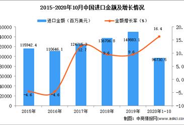 2020年1-10月中国农产品进口数据统计分析