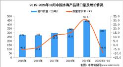 2020年1-10月中国水海产品进口数据统计分析