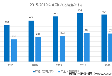2021年中国环氧乙烷及其衍生物行业市场规模及发展前景预测分析(图)
