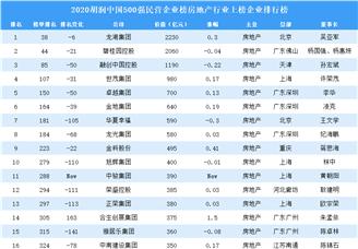 2020胡潤中國500強民營企業榜房地產行業上榜企業排行榜(附榜單)
