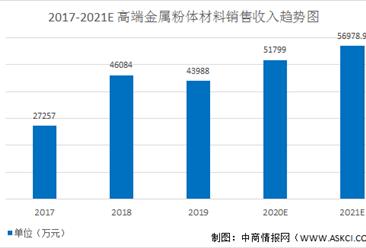 2021年中国电子专用高端金属粉体材料行业市场规模及发展趋势预测分析(图)