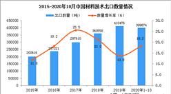 2020年1-10月中国材料技术出口数据统计分析