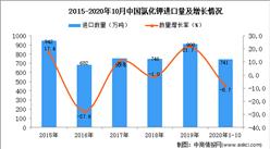 2020年1-10月中国氯化钾进口数据统计分析