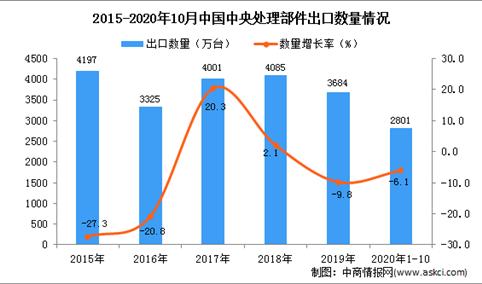 2020年1-10月中国中央处理部件出口数据统计分析