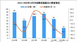 2020年1-10月中国集装箱船出口数据统计分析