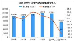 2020年1-10月中国帽类出口数据统计分析