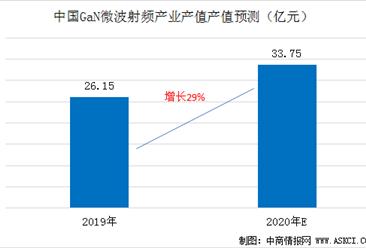 2020年GaN微波射频产业产值将达33.75亿元  预计增长29%(附GaN概念股)