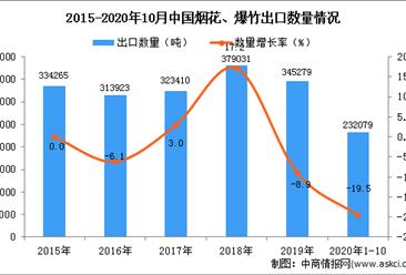 2020年1-10月中国烟花、爆竹出口数据统计分析