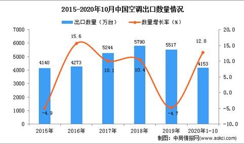 2020年1-10月中国空调出口数据统计分析