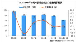 2020年1-10月中国棉纱线进口数据统计分析