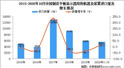 2020年1-10月中国制造平板显示器用的机器及装置进口数据统计分析
