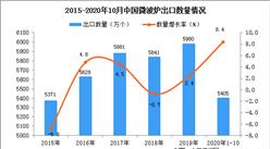 2020年1-10月中国微波炉出口数据统计分析