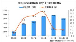 2020年1-10月中国天然气进口数据统计分析