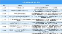 产业政策为高端制造业发展提供支持 高端制造相关公司业绩有望加速增长(附概念股)