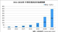 2021年在线问诊行业市场现状及发展前景分析(图)