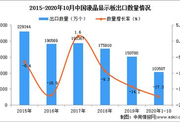 2020年1-10月中国液晶显示板出口数据统计分析