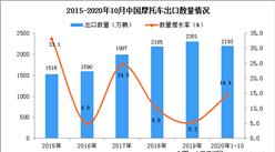 2020年1-10月中国摩托车出口数据统计分析