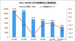 2020年1-10月中国钢材出口数据统计分析