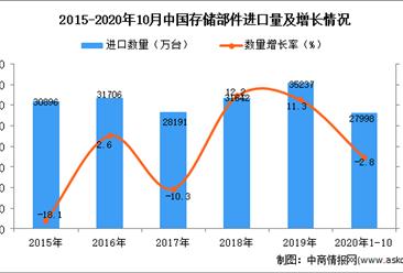 2020年1-10月中国存储部件进口数据统计分析
