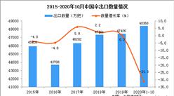 2020年1-10月中国胶伞类出口数据统计分析