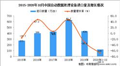 2020年1-10月中国自动数据处理设备进口数据统计分析