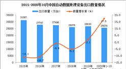 2020年1-10月中国自动数据处理设备出口数据统计分析