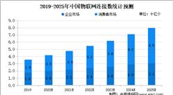 2020年中国物联网市场现状及发展趋势预测分析