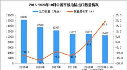2020年1-10月中国平板电脑出口数据统计分析