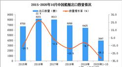 2020年1-10月中国船舶出口数据统计分析