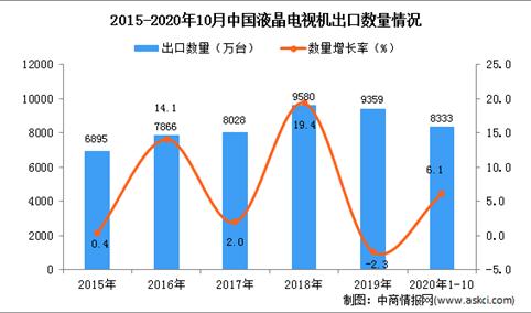 2020年1-10月中国液晶电视机出口数据统计分析