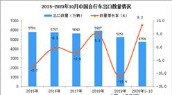 2020年1-10月中国自行车出口数据统计分析