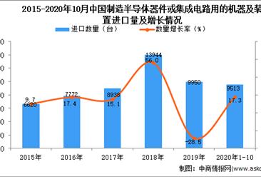 2020年1-10月中国制造半导体器件或集成电路用的机器及装置进口数据统计分析