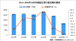 2020年1-10月中国钻石进口数据统计分析