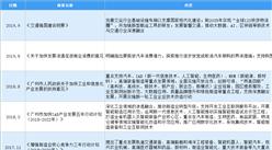2020年中国工业机器人行业最新政策汇总一览(图)