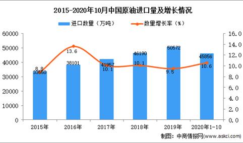 2020年1-10月中国原油进口数据统计分析