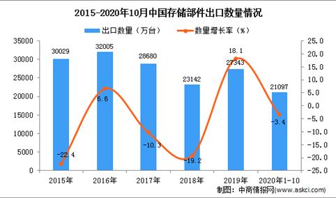2020年1-10月中国存储部件出口数据统计分析