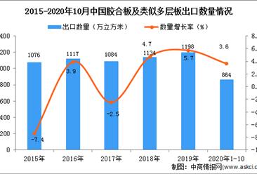 2020年1-10月中国胶合板及类似多层板出口数据统计分析