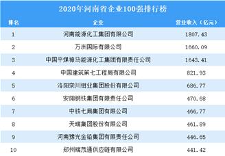 2020年河南省企业100强排行榜(附全榜单)