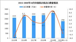 2020年1-10月中国洗衣机出口数据统计分析